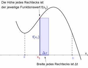 Delta Berechnen : integration matura wiki ~ Themetempest.com Abrechnung
