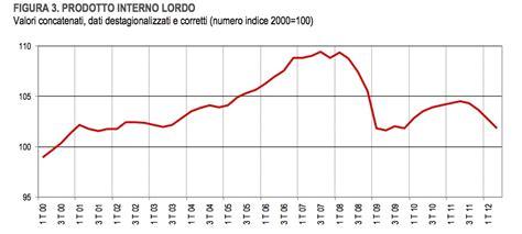Prodotto Interno Lordo Italia 2012 Italia Tra Pil E Innovazione