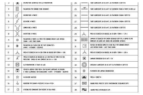 Simboli Cei Impianti Elettrici Valuable Simbologia Impianti