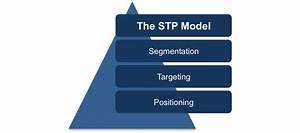 The Stp Model