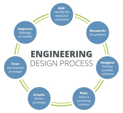 engineering design process engineering design process teachengineering