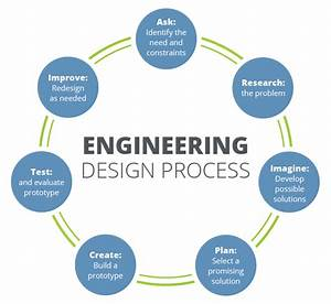 Savelson  Eric   Engineering Design Process