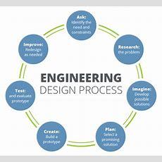 Engineering Design Process Teachengineering
