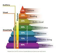 learning pyramid images teaching strategies