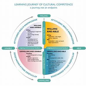 What does it me... Cultural Competency