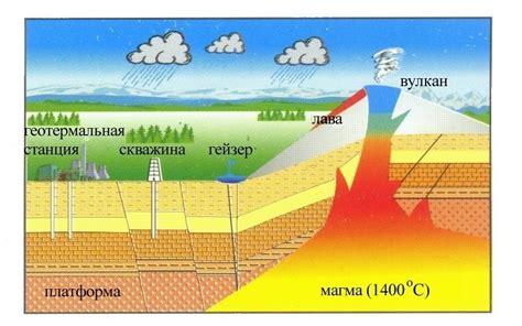 Геотермальная энергетика Альтернативные источники энергии