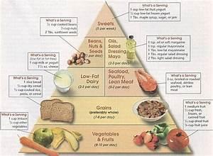 Macrobiotic diet food pyramid in popular diets Popular Diets