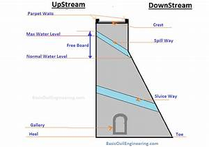 Diagram Of Dam Building : reservoir dam structure cross section terminologies ~ A.2002-acura-tl-radio.info Haus und Dekorationen