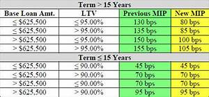 Amortization Table Mortgage Fha Mortgage Insurance Historical Changes Charts