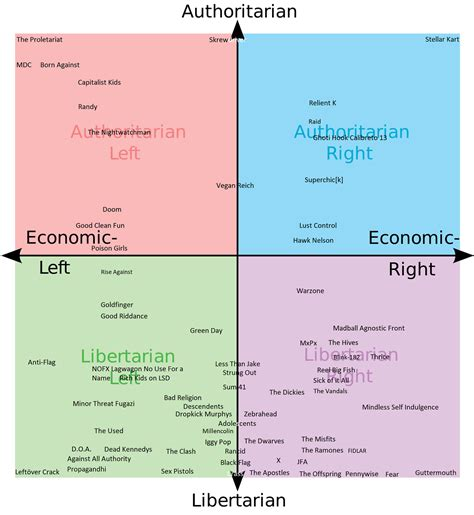 Political Compass Memes - political compass memes