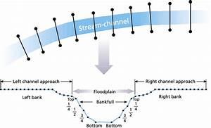 Diagram Of 10 Stream