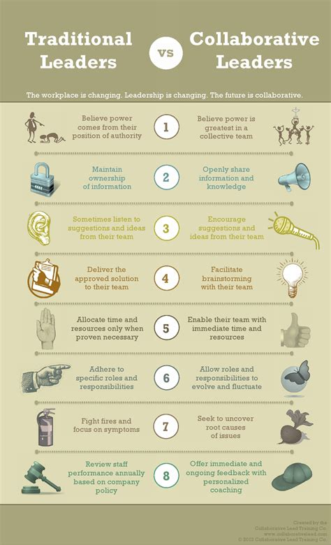 infographic traditional leader  collaborative leader