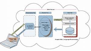 Sql Processing In Web Application Architecture