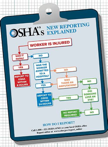 flowchart  injuries   reported  osha