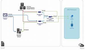 Herstellen Einer Verbindung Zwischen Operations Manager