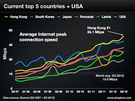 Asia Is Both Top And Bottom Of The World Internet Speed League. How Much To Travel The World E Crm Systems. Best Desktop Computer Photo Editing. Excel Business Expense Tracker. Office Administration Online Courses. Parental Monitoring Software Ipad. Payroll Companies For Small Businesses. Patriot Plumbing And Heating. Ma Human Resource Management