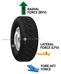 Tires Radial Force Variation