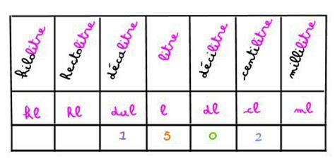 convertisseur de mesures cuisine exercices de mathématiques de cm2 grandeurs et mesures