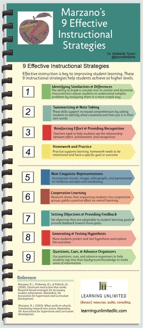 17 Best Images About Teach Marzano On Pinterest  Rating Scale, Vocabulary Games And