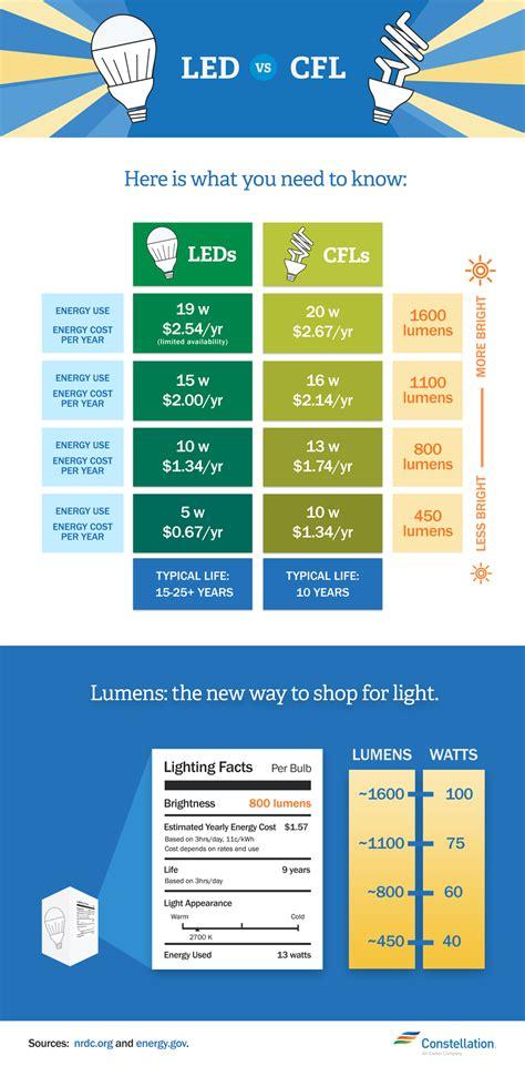 led  cfl bulbs    energy efficient