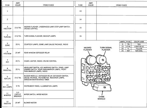 Jeep Wrangler Layout For The Fuse Panel Horn