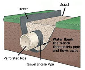 drainage french drain lafayette dirt sand gravel 337