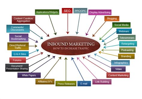Seo Marketing Techniques by What To Charge For Seo And Inbound Marketing Services