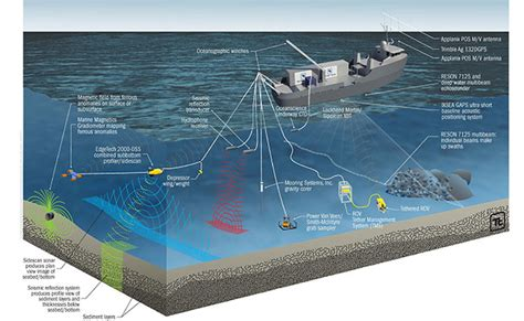 submarine cable systems tetra tech