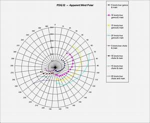 Sail Delmarva  Speed Polar  Pdq 32  34