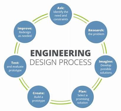 Engineering Process Steps Grade Edp Diagram Plan
