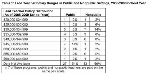 june 2013 preschool matters today 190 | teacher degree blog june 2 table 1