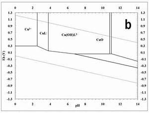 Pourbaix Diagram For  A  Cu