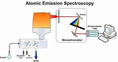 Atomic Absorption Emission Spectroscopy Aas Spectrophotometry Spectrometry
