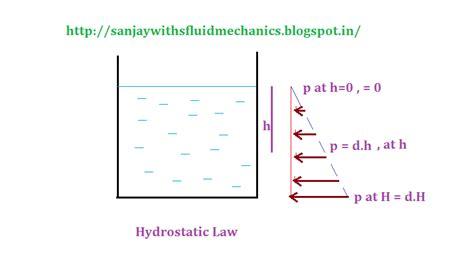 Hydrostatic Law For Pressure