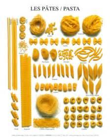 pasta types typologies