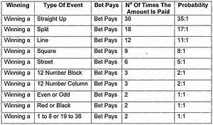 Roulette Payout Chart 0001 Bästa Casino Bonusar