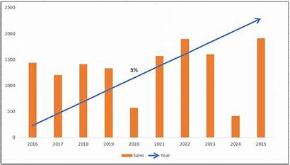 Excel Cagr Line Charts Chart Analytics Tuts