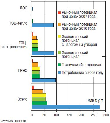 Снижение потерь электроэнергии. подход к планированию и оценке мероприятий новости электротехники элек.ру