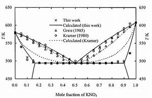 How Can I Make  Draw A Phase Diagram Of A Binary Salt Mixture