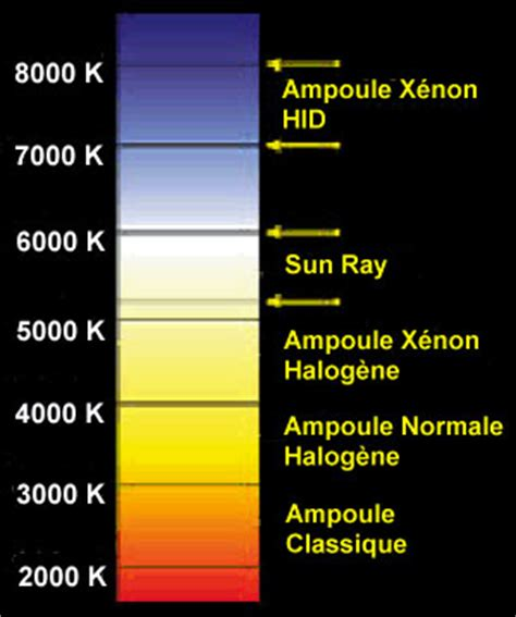 comparatif si鑒es auto kit xenon hid tuning discussions générales forum tuning