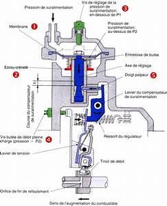 Reglage Pompe Injection Bosch : 1 9 td optimisation fonctionnement pompe injection bosch ~ Gottalentnigeria.com Avis de Voitures