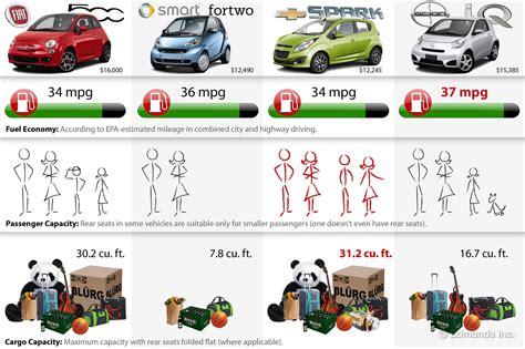 edmunds choice  microcar comparison  edmundscom
