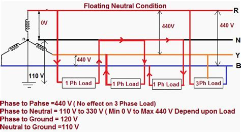 floating neutral impacts  power distribution