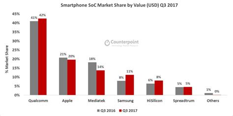 qualcomm had the highest of the smartphone soc market during q3 2017 followed by apple