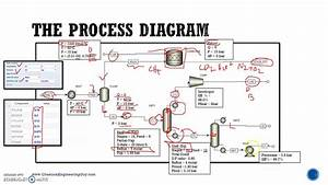 Chemical Process Diagram  Lec04