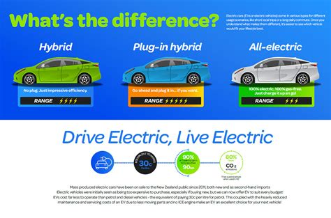 Types Of Electric Cars by Ev Information Coventry Cars Electric New Zealand Nz