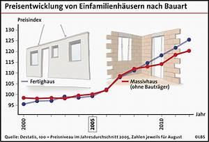 Billige Fertighäuser Preise : neubau preise f r fertigh user steigen st rker ~ Sanjose-hotels-ca.com Haus und Dekorationen