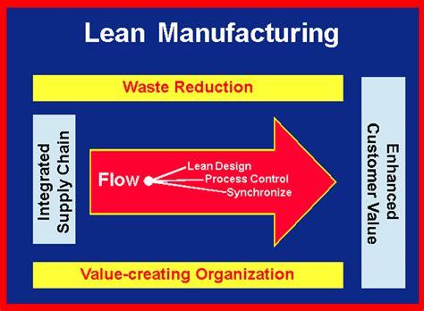 lean manufacturing excelente articulo  de octubre