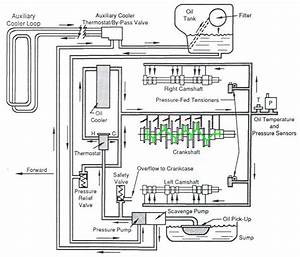 Curiousity Q  Oil Path  Flow In An Engine