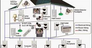 Electrical Engineering World  Home Automation Diagram
